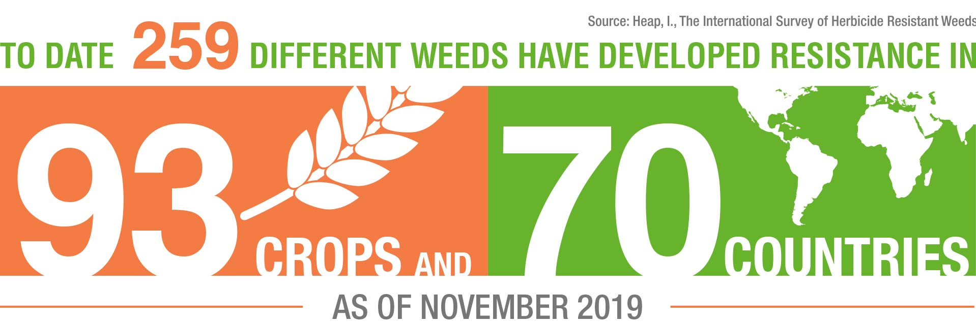Till August 2018 about 255 different weeds have developed resistance in 92 crops.