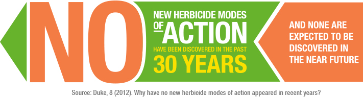 New herbicide modes of action have been discovered in the past 30 years.