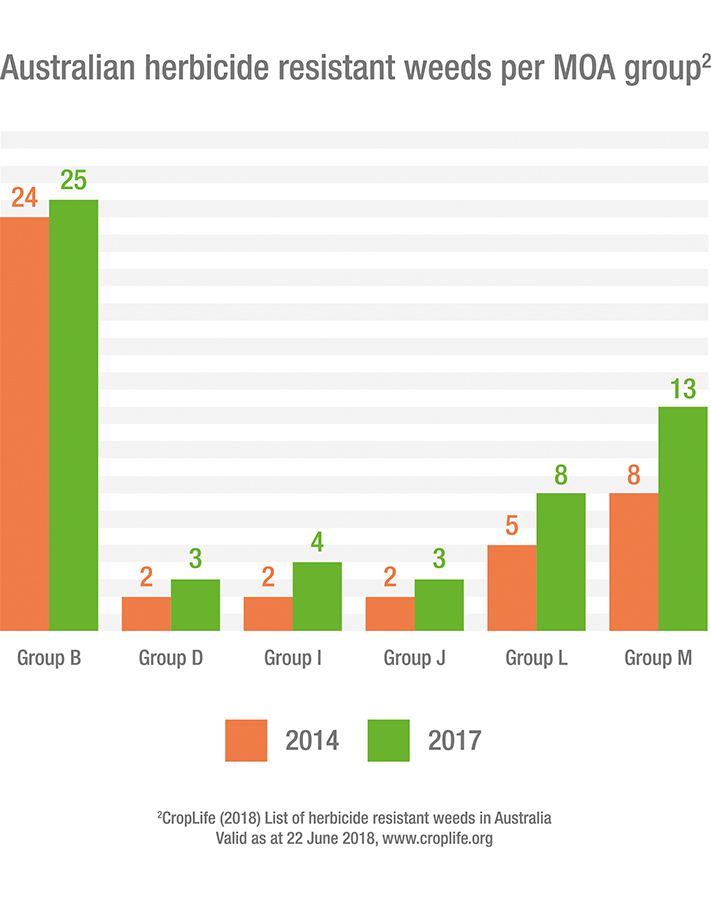 Australian herbicide resistant weeds per MOA group (2014 vs 2017 data).