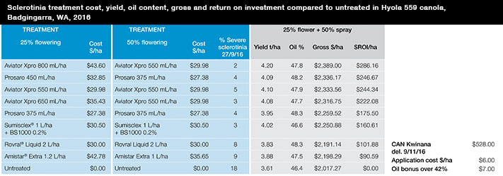 Sclerotinia treatment cost, yield, ROI compared to untreated in Hyola 559 canola, WA