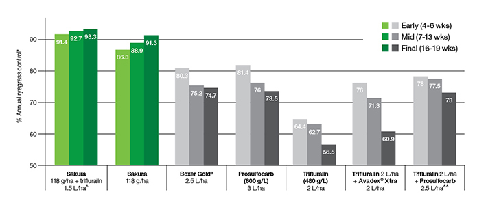 Graph shows % annual ryegrass control using Sakura® product - Bayer Crop Science
