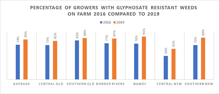 Growers with glyphosate resistant weeds